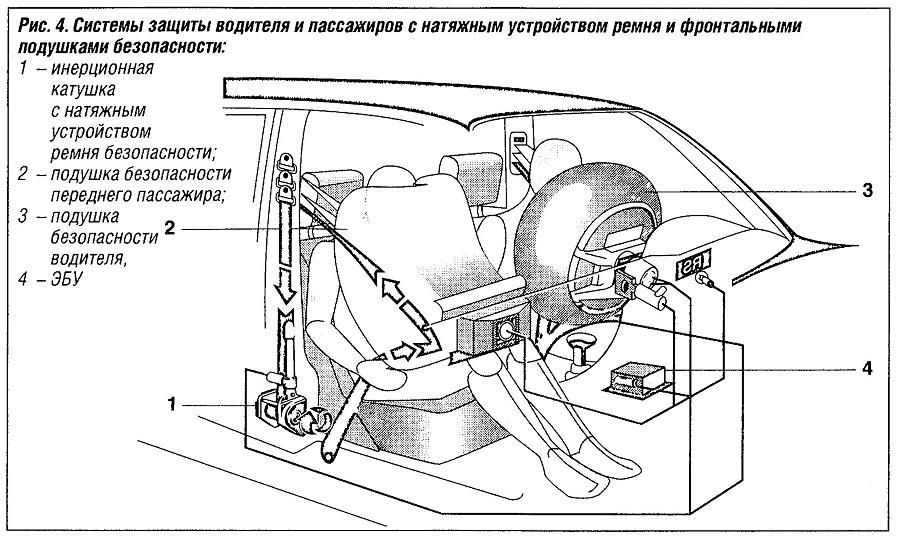 Системы защиты водителя и пассажира с натяжным устройством ремня и фронтальными подушками безопасности