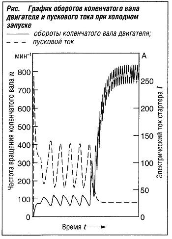 График оборотов коленчатого вала двигателя и пускового тока при холодном запуске двигателя