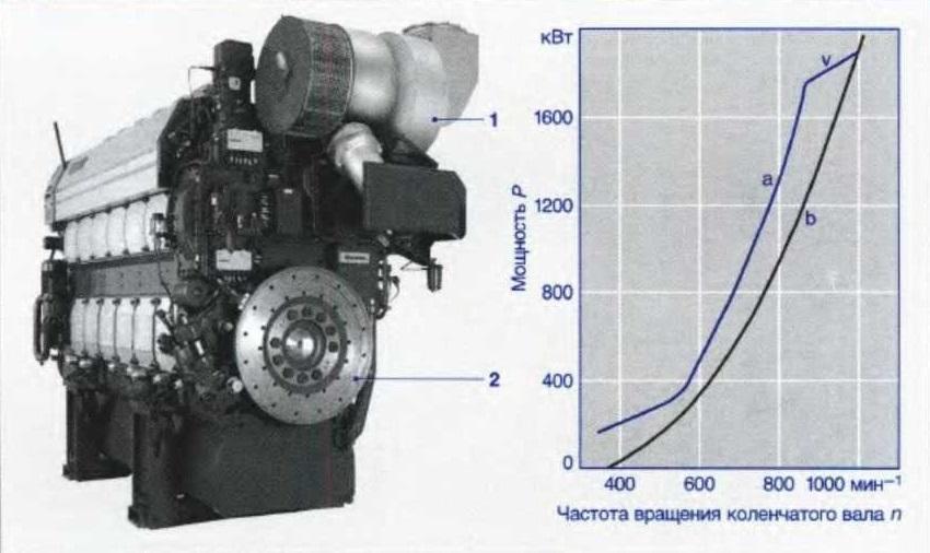 Судовой двигатель с индивидуальными ТНВД