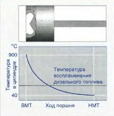 Диаграмма повышения температуры при сжатии