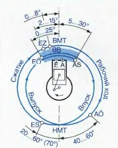 Диаграмма фаз распределения четырехтактного дизеля