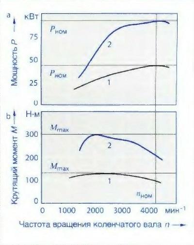 Пример зависимости мощности и крутящего момента от частоты вращения коленчатого вала