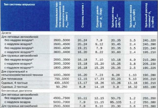 Сравнительные параметры дизельных и бензиновых двигателей