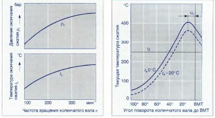 Зависимость текущей температуры сжатия от утла поворота коленчатого вала