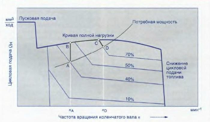 Пример характеристики циклоеои подачи топлива в зависимости от частоты вращения коленчатого вала и положения педали газа