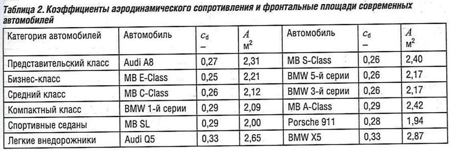 Коэффициент аэродинамического сопротивления и фронтальные площади современных автомобилей