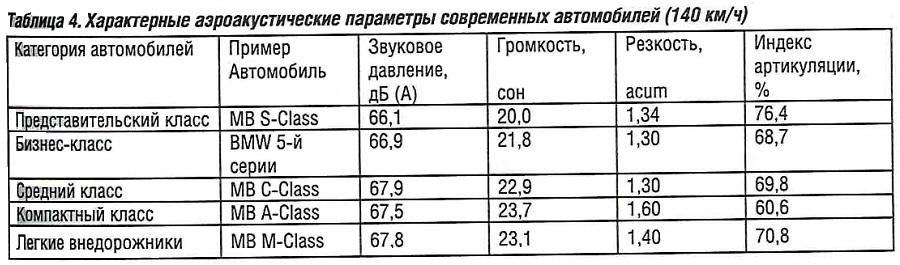 Характерные аэрокустические параметры современных автомобилей