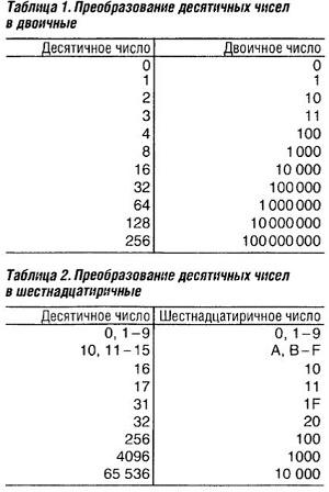 Системы чисел