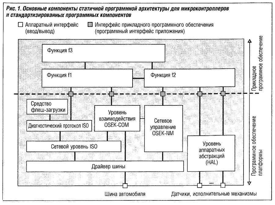 Основные компоненты статичной программной архитектуры для микроконтроллеров и стандартизованных программных компонентов