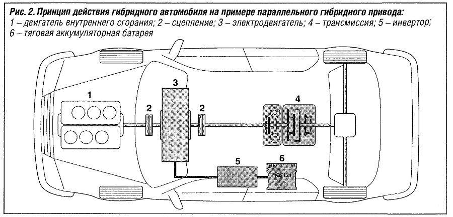 Принцип действия гибридного автомобиля на примере параллельного гибридного привода