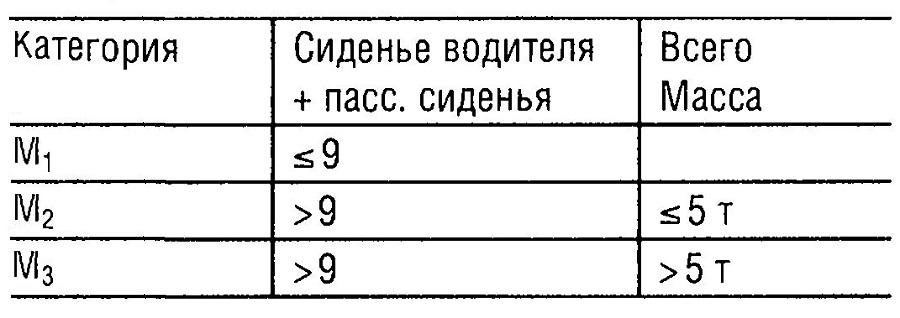 Категория М