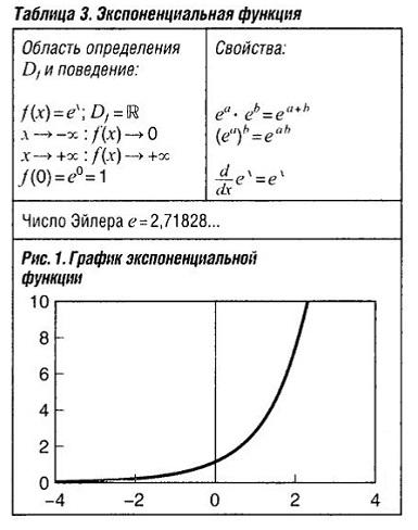 Экспоненциальная функция