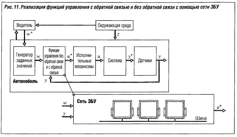 Реализация функции управления с обратной связью и без обратной связи с помощью сети ЭБУ