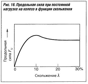 Продольная сила при постоянной нагрузке на колесо в функции скольжения