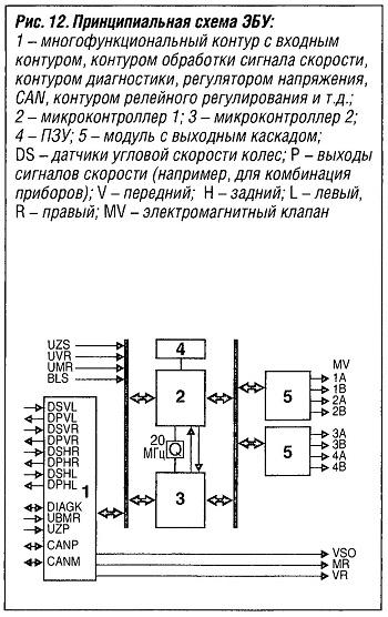 Принципиальная схема ЭБУ