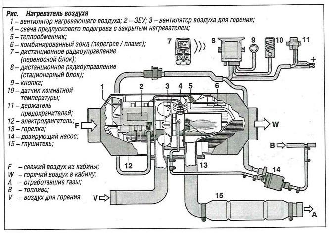 Нагреватель воздуха