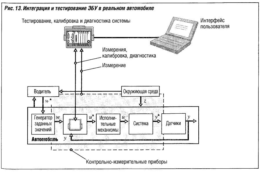 Интеграция и тестирование ЭБУ на реальном автомобиле