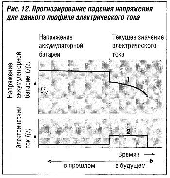 Прогнозирование падения напряжения для данного профиля электрического тока