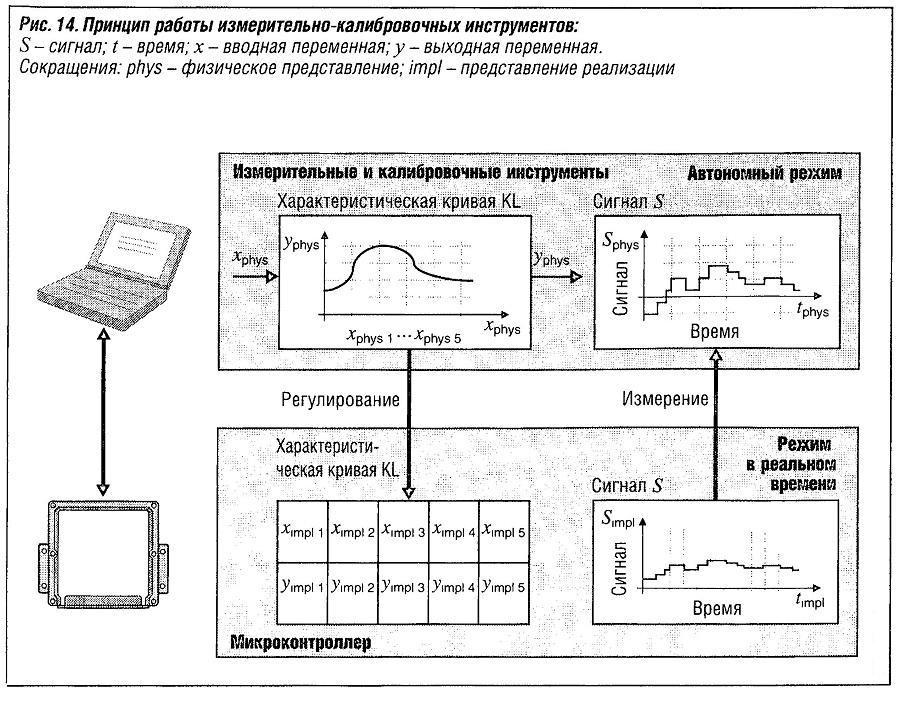 Принцип работы измерительно-калибровочных инструментов