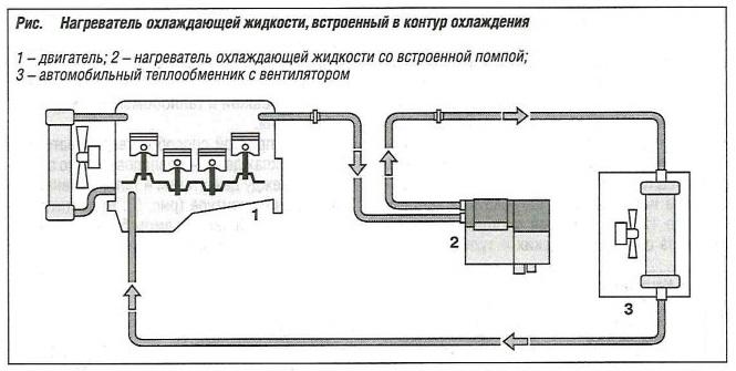 Нагреватель охлаждающей жидкости, встроенный в контур охлаждения