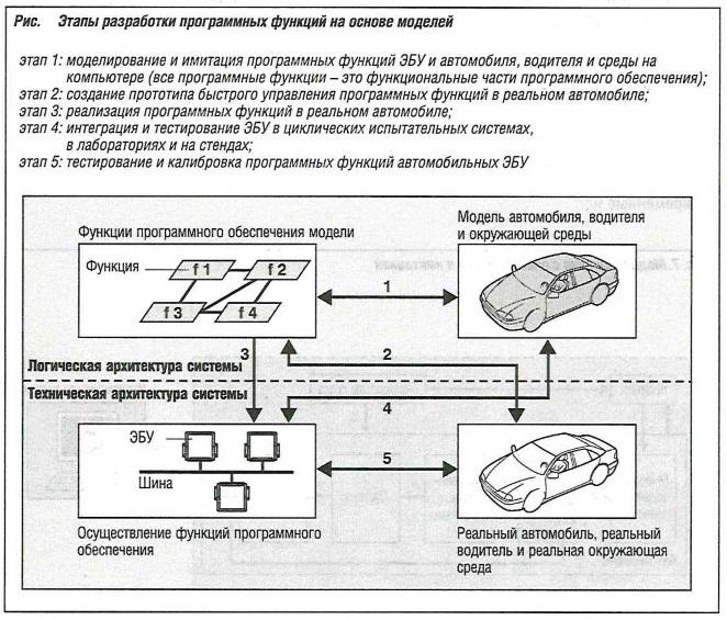 Этапы разработки программных функций на основе моделей