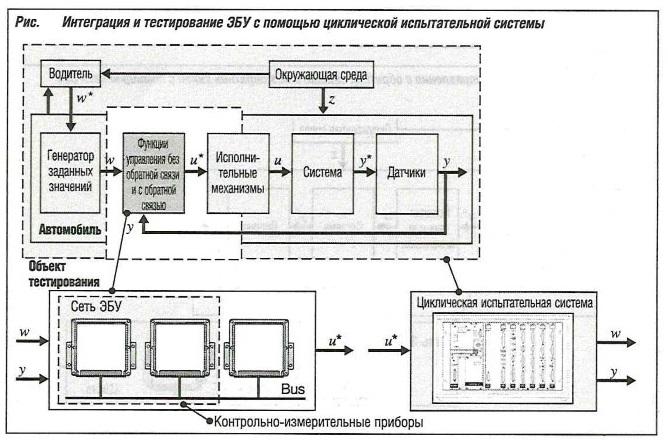 Интеграция и тестирование ЭБУ с помощью циклической испытательной системы
