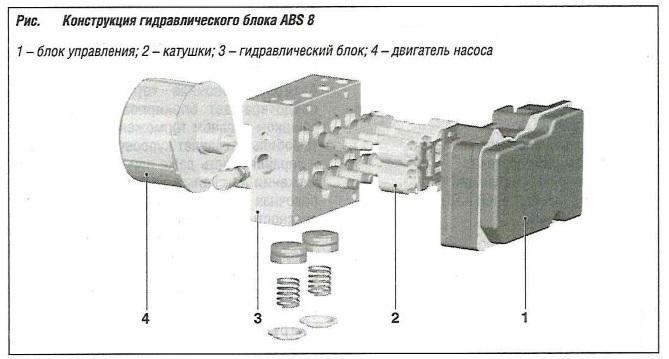 Конструкция гидравлического блока ABS 8
