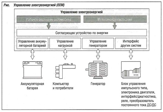Управление электроэнергией автомобиля (ЕЕМ)