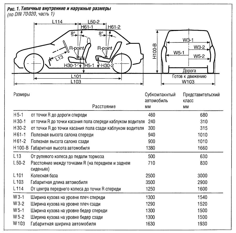 Типичные внутренние и наружные размеры автомобиля