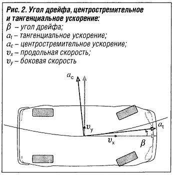 Угол дрейфа, центростримительное и тангенциальное ускорение