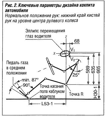 Ключевые параметры дизайна кокпита автомобиля