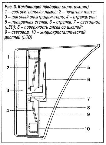 Комбинация приборов (конструкция)