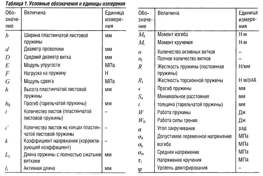 Условные обозначения пружин