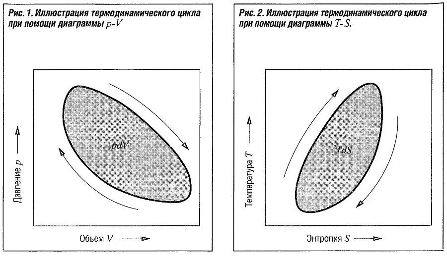 Иллюстрация термодинамического цикла