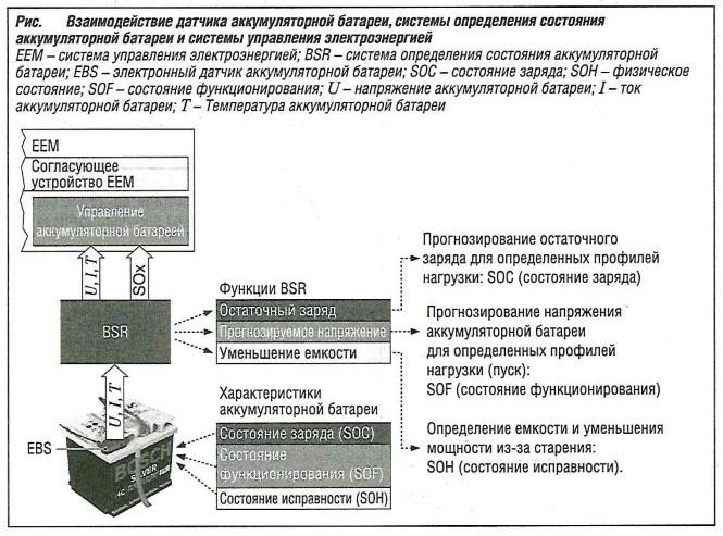 Взаимодействие датчика аккумуляторной батареи, системы определения состояния аккумуляторной батареи и системы управления электроэнергией автомобиля
