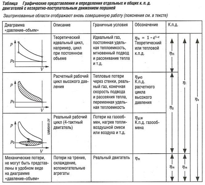 Графические представления и определения отдельных и общих КПД двигателей с возвратно-поступательным движением поршней