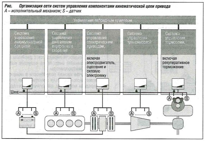 Организация сети систем управления компонентами кинетической цепи привода
