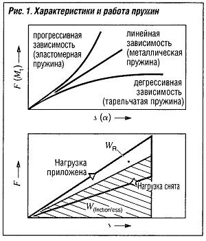 Характеристики пружин