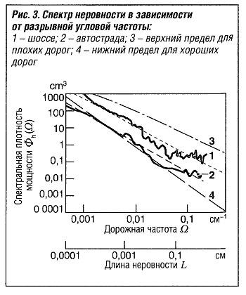 Спектр неровности в зависимости от разрывной угловой частоты
