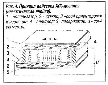 Принцип действия ЖК-дисплея (нематическая ячейка)