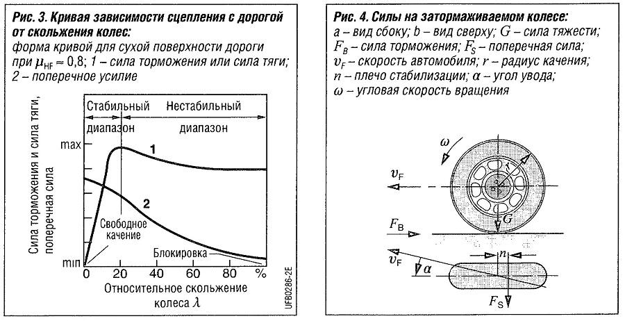 Силы на затормаживаемом колесе