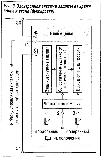 Электронная система защиты от кражи колес и угона (буксировки)