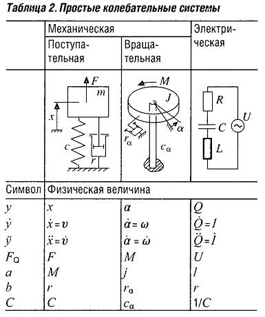 Простые колебательные системы