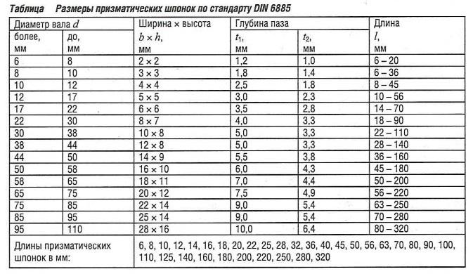Размеры призматических шпонок