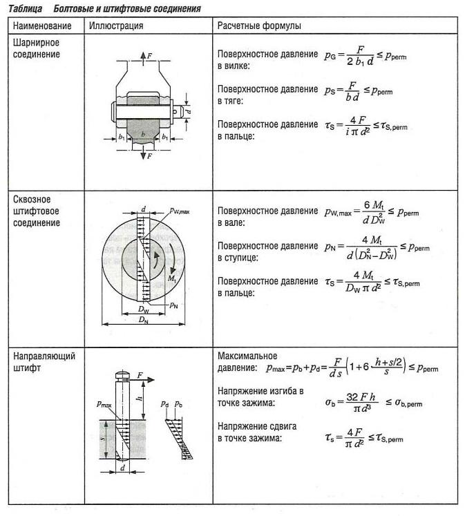 Болтовые и штифтовые соединения