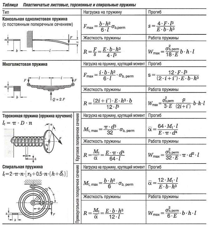 Пластинчатые листовые, торсионные и спиральные пружины