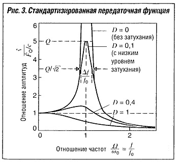 Стандартизованная передаточная функция