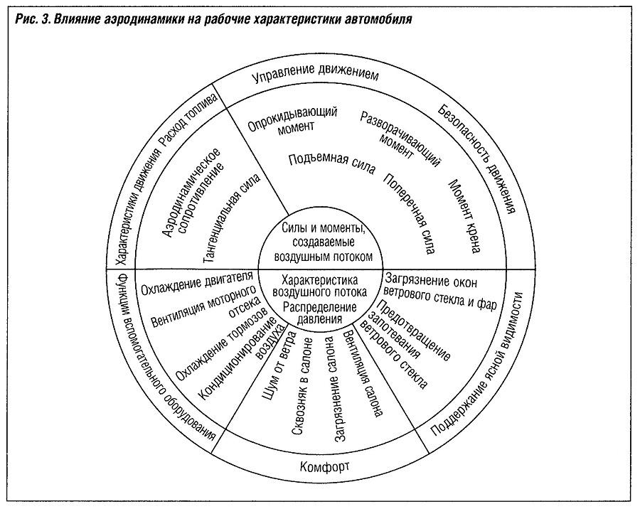 Влияние аэродинамики на рабочие характеристики автомобиля