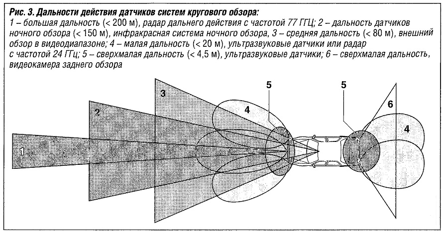 Дальность действия датчиков системы кругового обзора