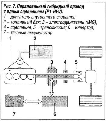 Параллельный гибридный привод с одним сцеплением (P1-HEV)